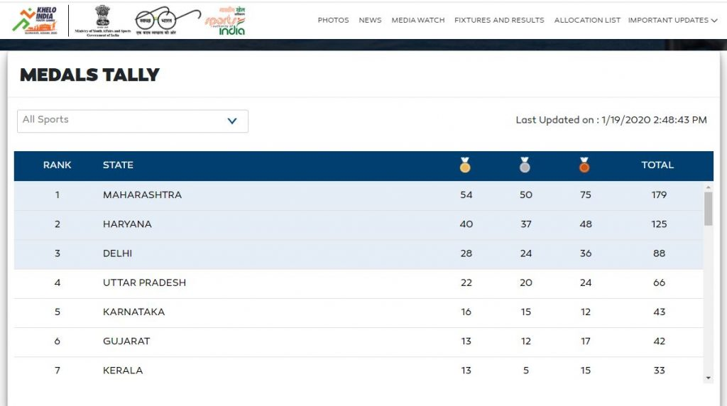 Khelo Gujarat India Medals Tally Update Daily