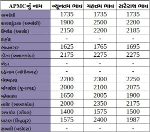 Gujarat All APMC Latest rates of 12 February 2020