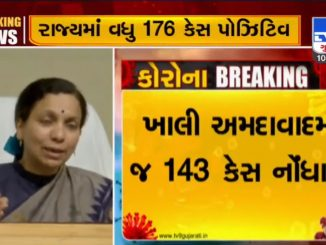 176 new COVID 19 positive cases reported in Gujarat 143 in Ahmedabad
