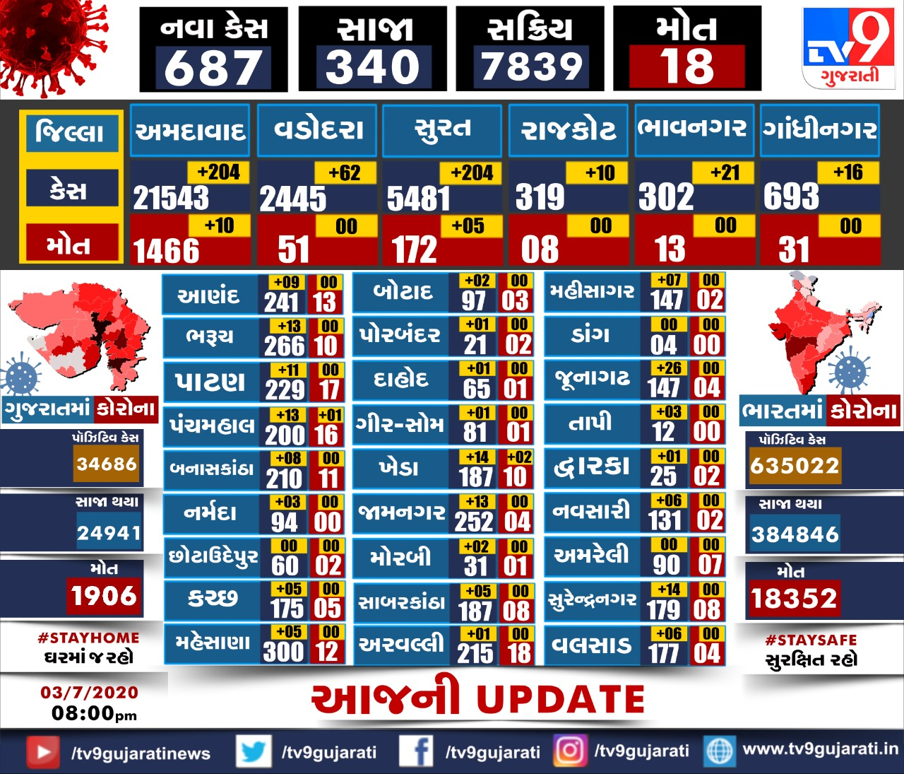 more 687 new corona virus cases reported in gujarat state last 24 hour chhela 24 kalak ma corona na vadhu 687 nava positive case nondhaya
