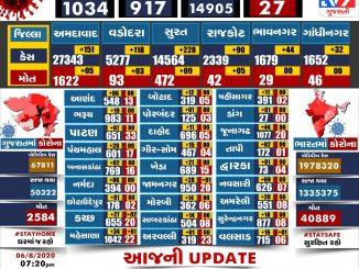 http://tv9gujarati.in/rajya-ma-korona-…-saaja-thai-gaya/