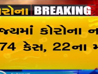 1074 new COVID19 cases reported in Gujarat in last 24 hours; 231 in Surat, 153 in Ahmedabad
